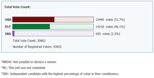 Bermude Election 2012