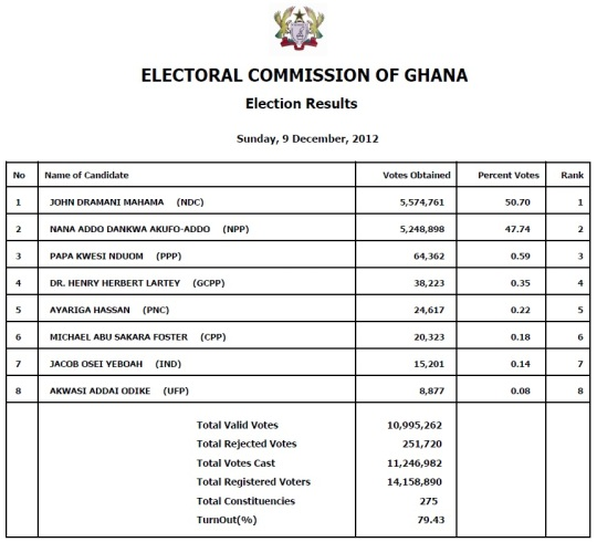 Ghana 2012 Election Result