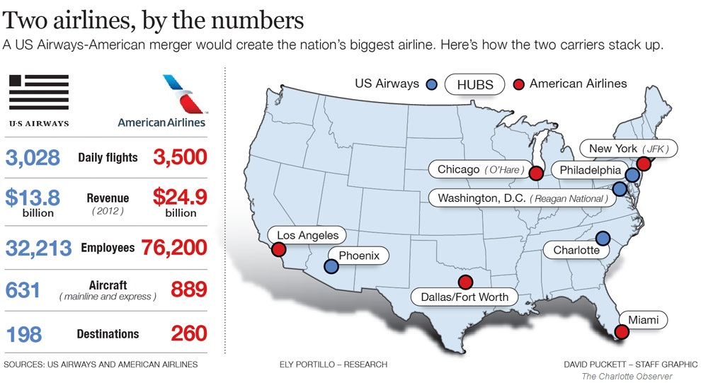 American Airlines Unveils New Logo Look US Airways Merger Update - Us airways direct flights map