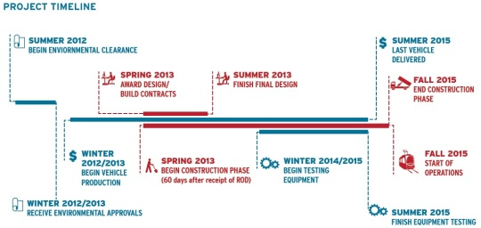 Detroit M-1 Light Rail Timeline