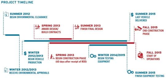 Detroit M-1 Light Rail Timeline