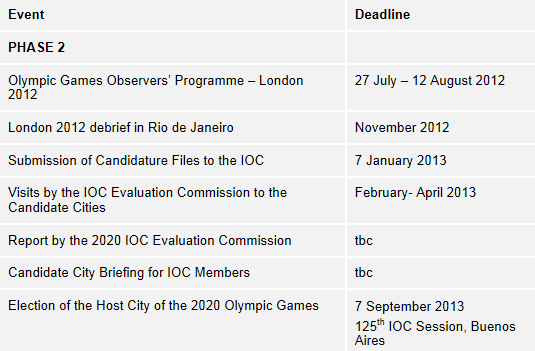IOC Key Dates Olympic Bid Cities
