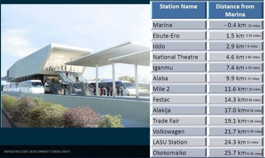 Lagos Light Rail Stations