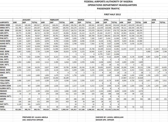 Traffic Movement Data 2012-Annual Traffic Report