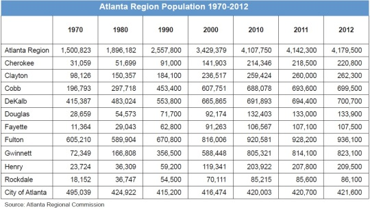 MARTA Atlanta Core Metropolitan Population