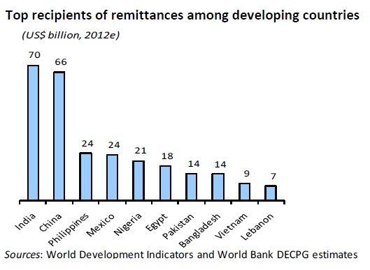 Remittances to countries of origin