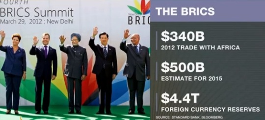 BRICS Trade with Africa