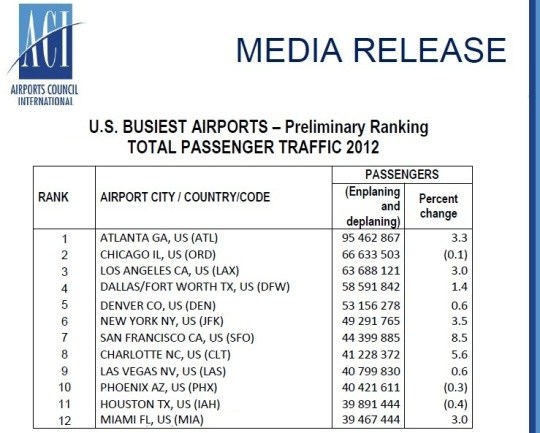 2012 US Busiest Aiports -Passenger Traffic