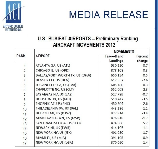 2012 US Busiest Aiports