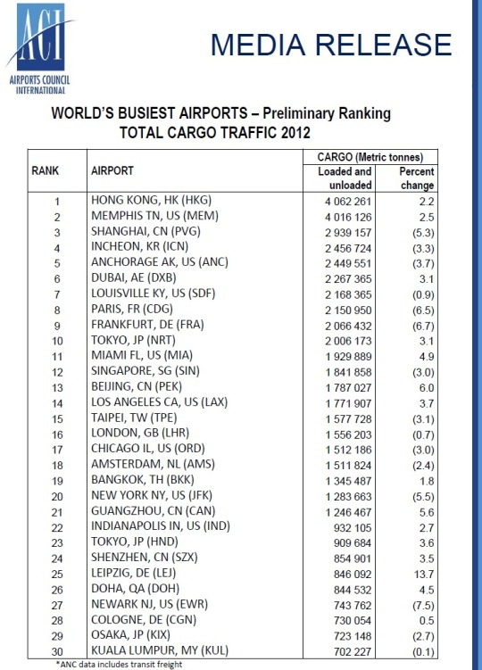 2012 World's Busiest Aiports -CargoTraffic