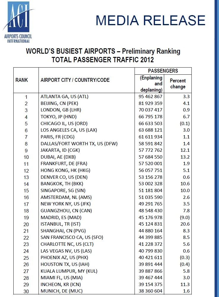 World Biggest Airport List