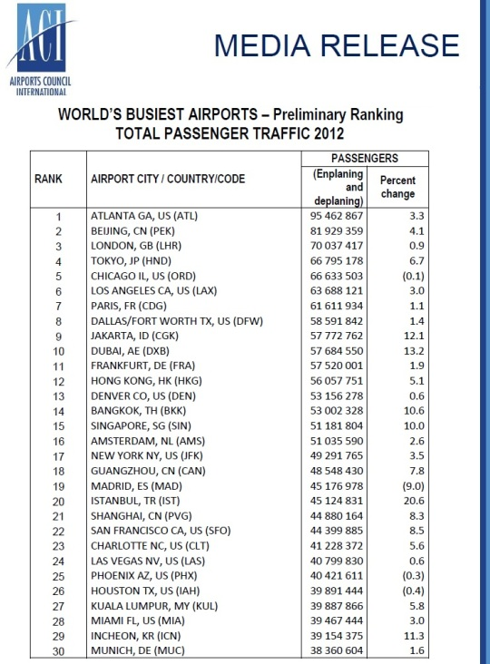 2012 World's Busiest Aiports -Passenger Traffic