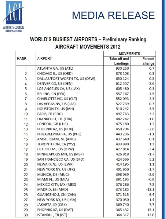2012 World's Busiest Aiports