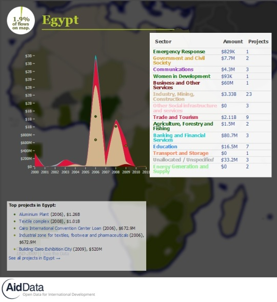China Official Finance- Egypt