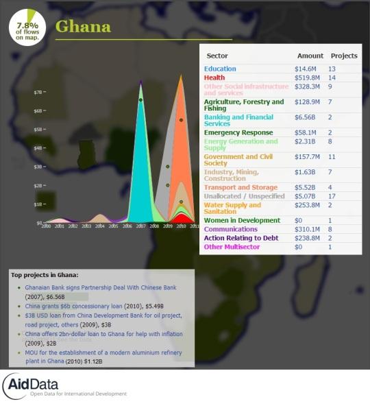 China Official Finance- Ghana