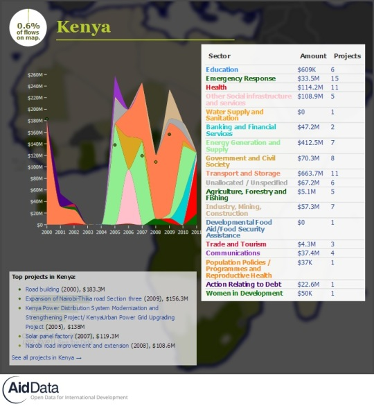 China Official Finance- Kenya