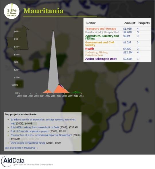 China Official Finance- Mauritania