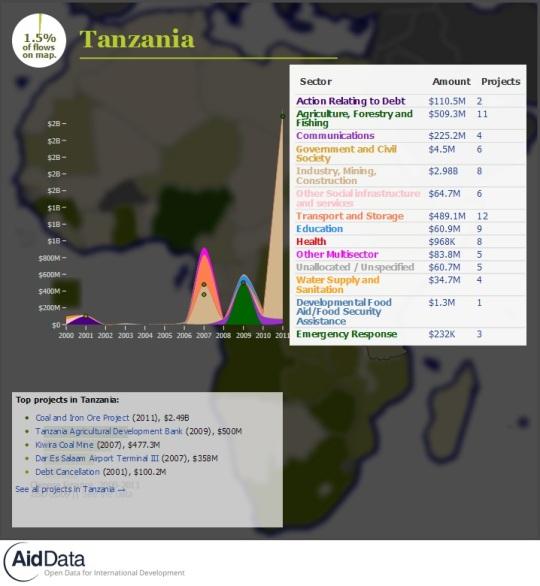 China Official Finance- Tanzania