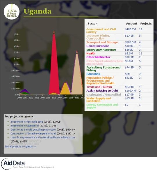 China Official Finance- Uganda