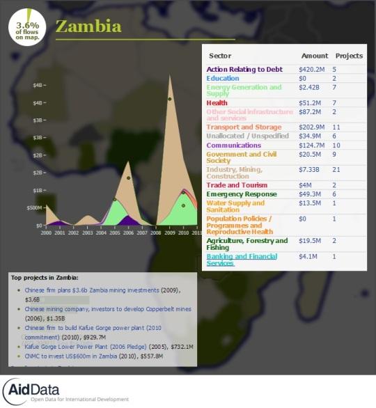 China Official Finance- Zambia
