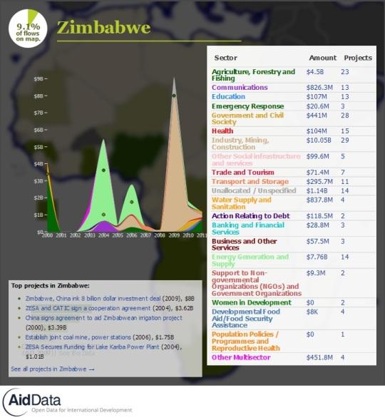 China Official Finance- Zimbabwe