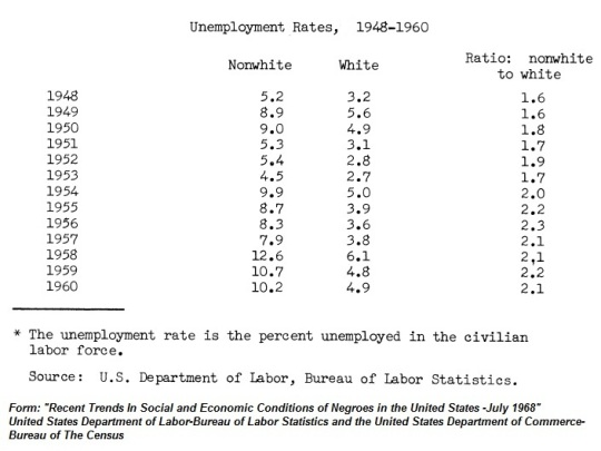 Historical Unemployment Data