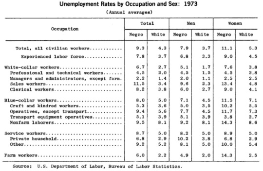 Historical Unemployment Data 1960-1973