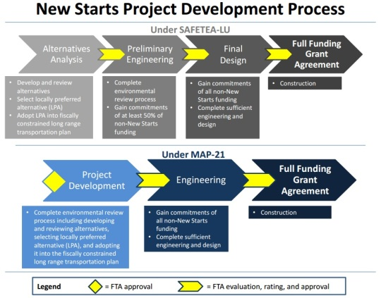 New Starts Project Development Process