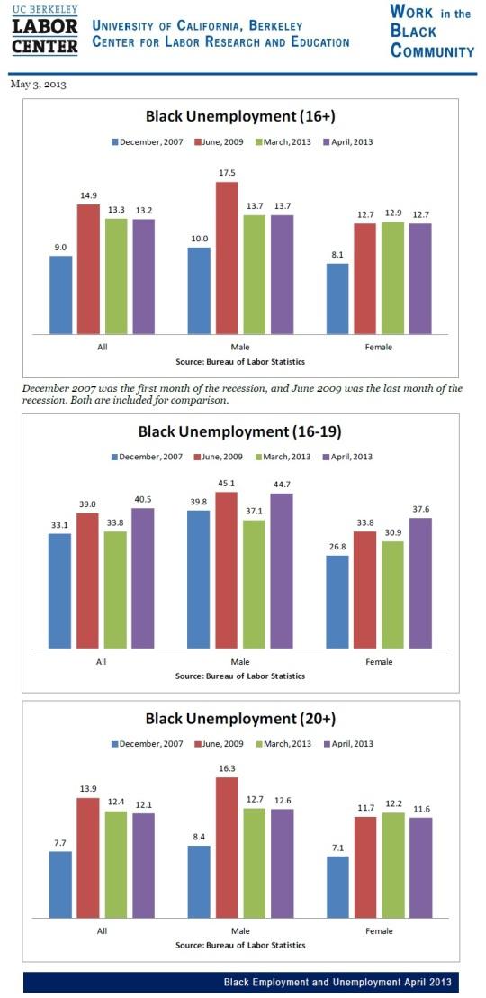 Black Unemployment -UC Berkely Labor Center