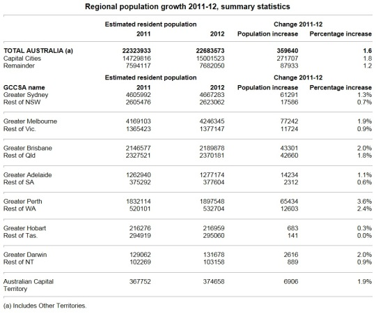 Regional population growth