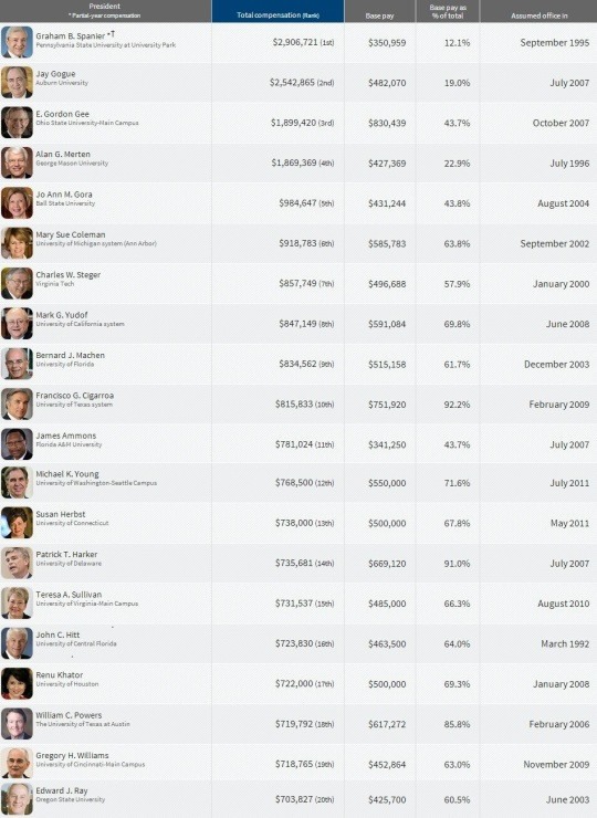 Top Paying College  Presidents 1-20