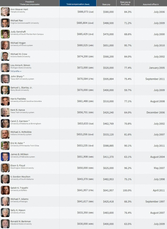 Top Paying College  Presidents 21-40