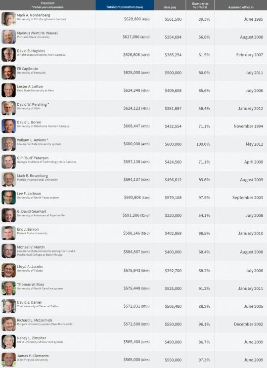Top Paying College  Presidents 41-60