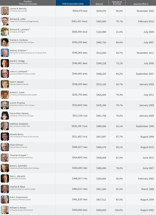 Top Paying College  Presidents 61-80