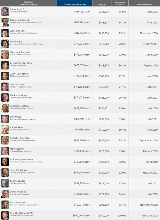 Top Paying College  Presidents 80-100