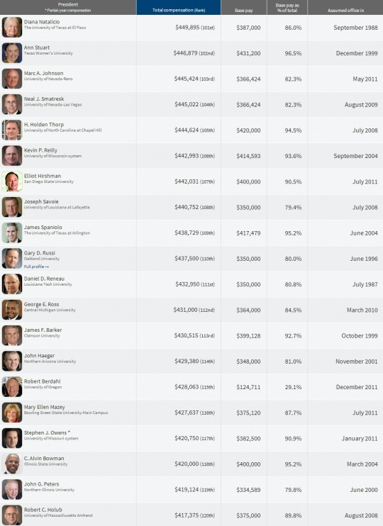 Top Paying College  Presidents 101-120