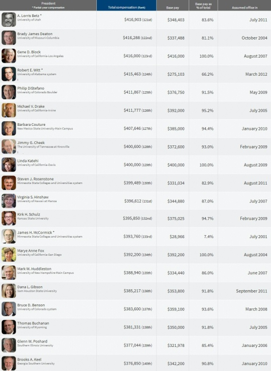 Top Paying College  Presidents 121-140