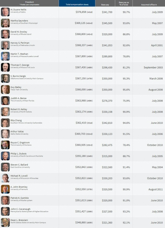 Top Paying College  Presidents 141-160