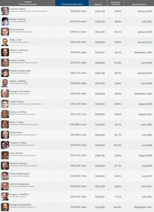Top Paying College  Presidents 161-180