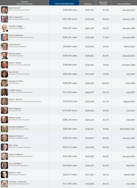 Top Paying College  Presidents 180-200