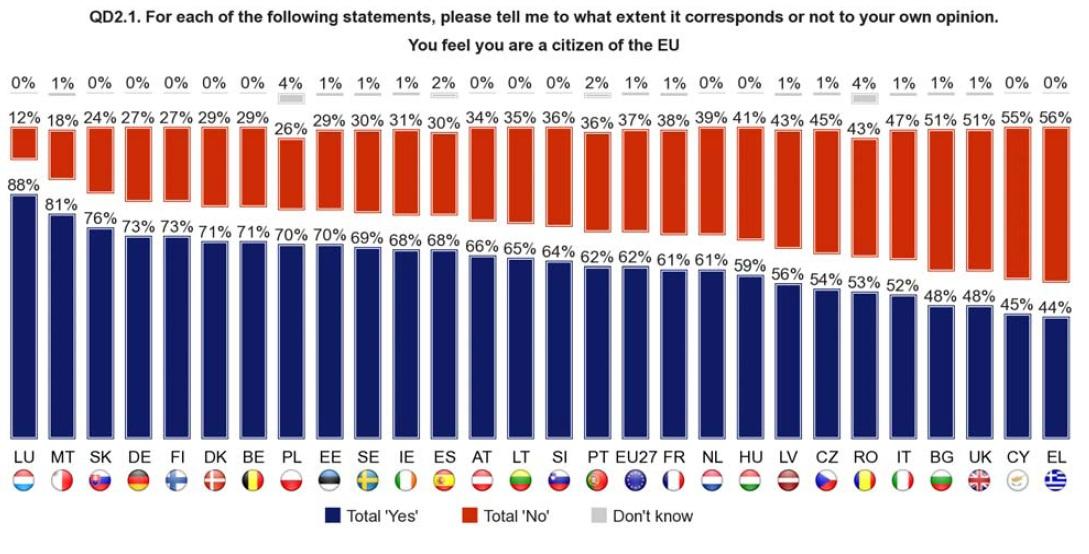 Eurobarometri