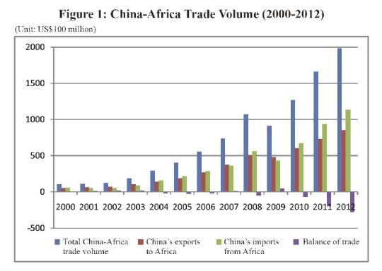 China-Africa trade volume from 2000 to 2012