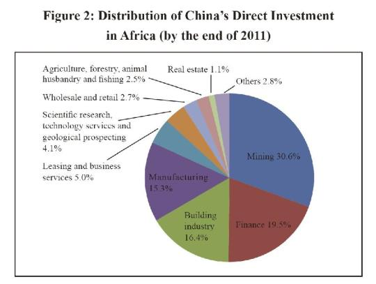 Distribution of China's direct investment in Africa by the end of 2011