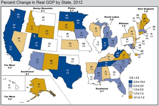 GDP State