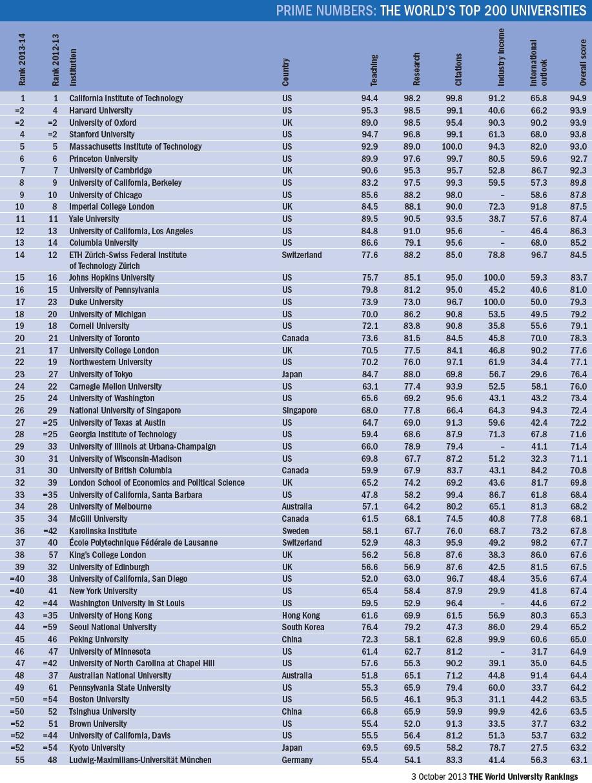 Ranking Of Universities >> University University World Rankings