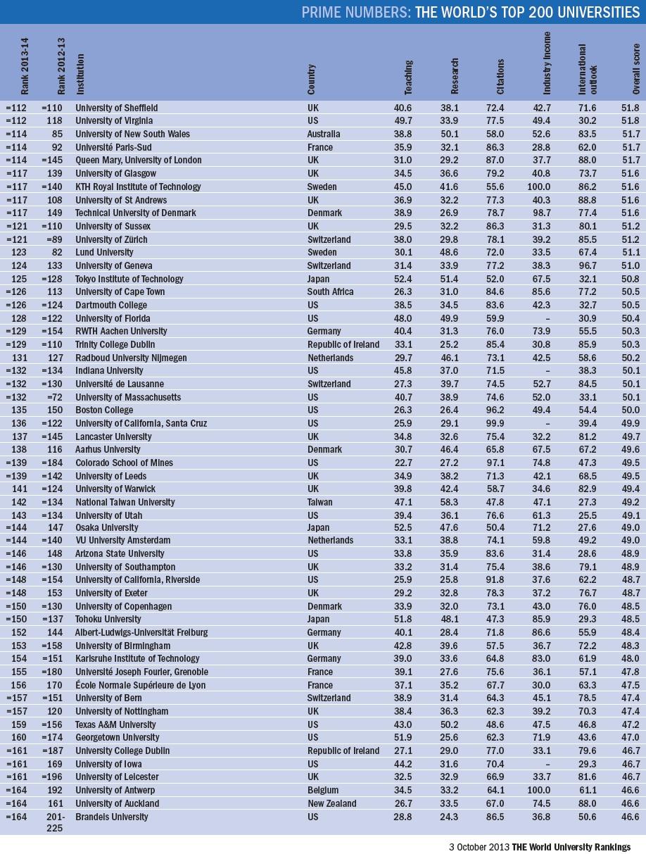 Top World University Rankings 2013 2014 Dilemma X