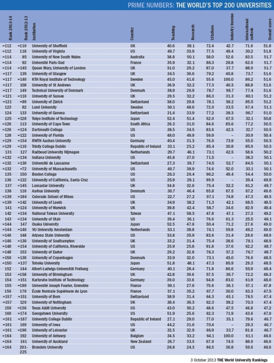 World University Rankings 2013-2014