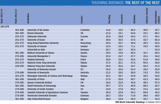 World University Rankings 2013-2014