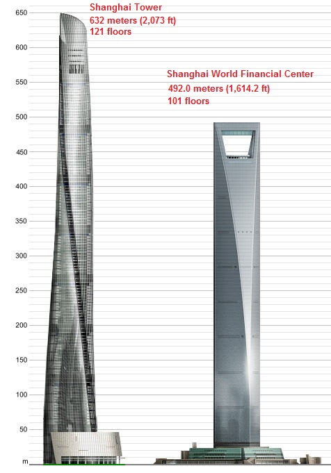 Shanghai's Tallest Buildings