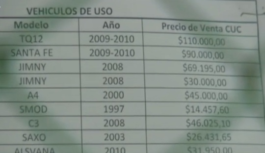 Cuban Car Prices